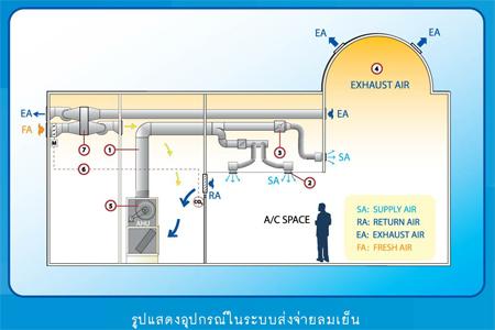 ระบบการส่งจ่ายลมเย็นของระบบปรับอากาศ